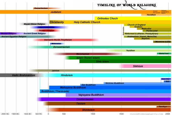 timeline-of-world-religion