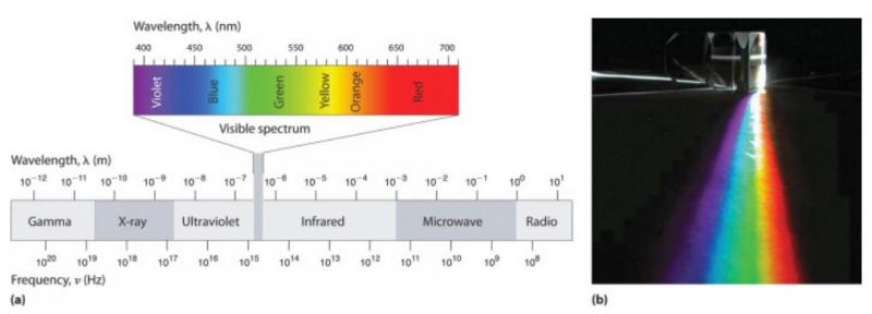 spectrul electromagnetic 1
