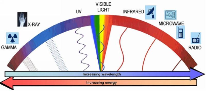 spectrul electromagnetic 2